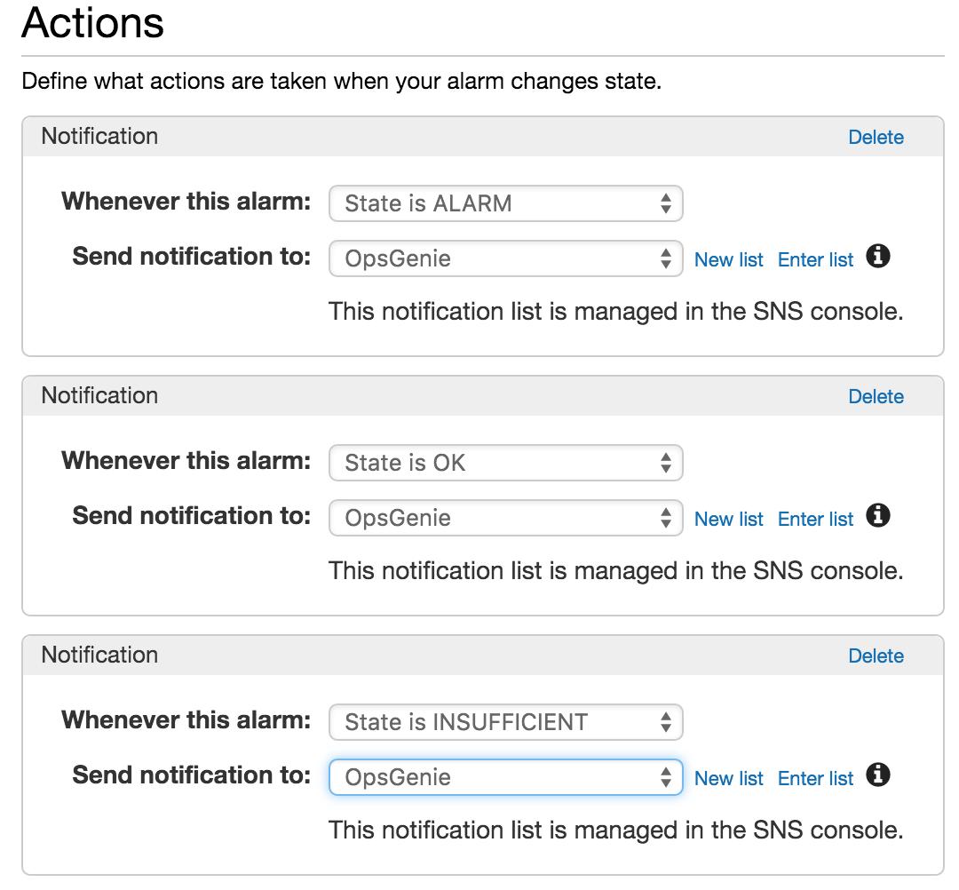 aws cloudwatch api documentation