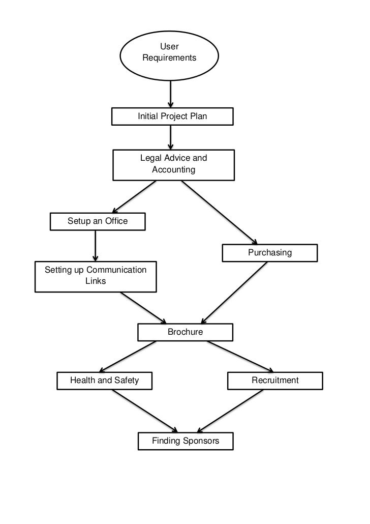 website user requirements document example