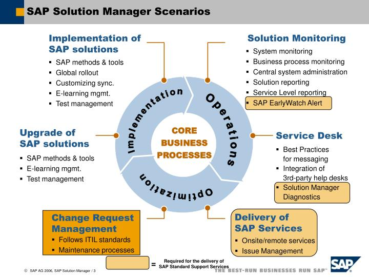 solution documentation in sap solution manager ppt