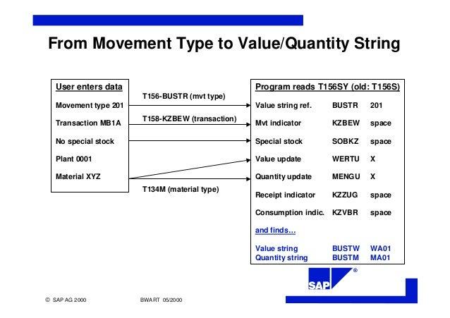 po document type description table in sap