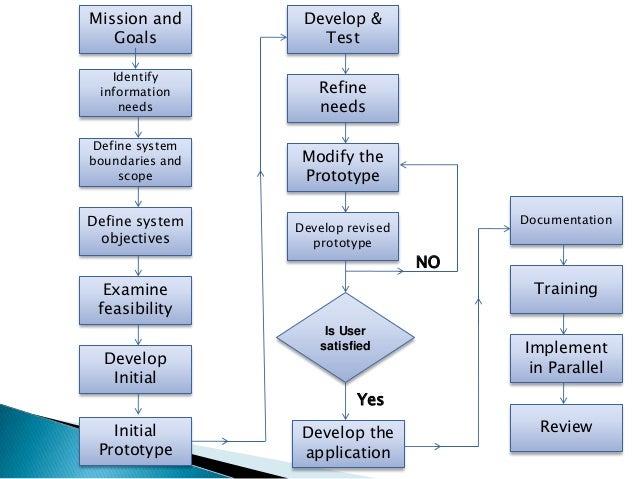 payroll processing system documentation