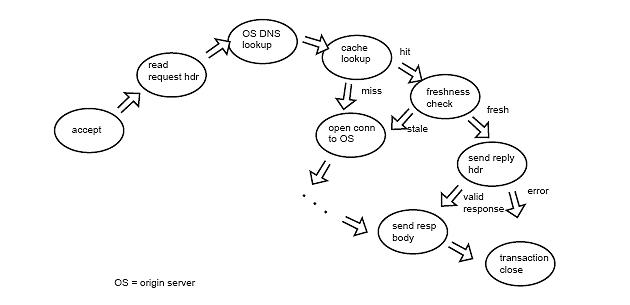 apache traffic server documentation