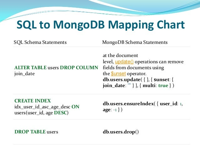mongodb add field to existing document
