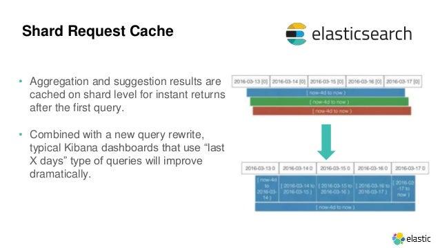 elasticsearch update document java api