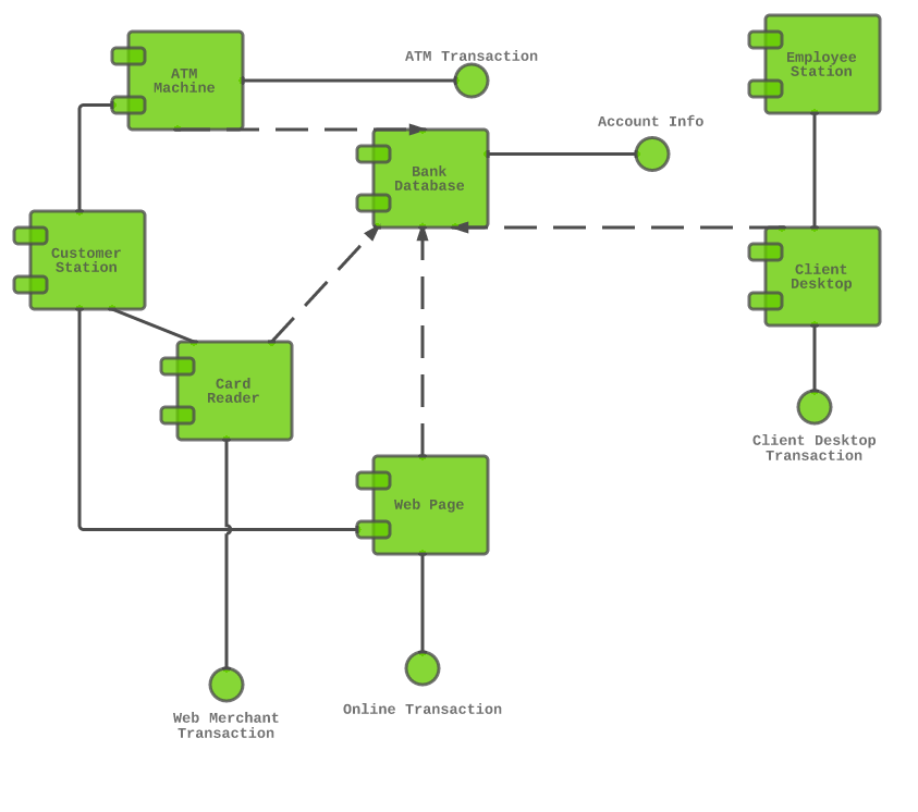 atm project documentation modules