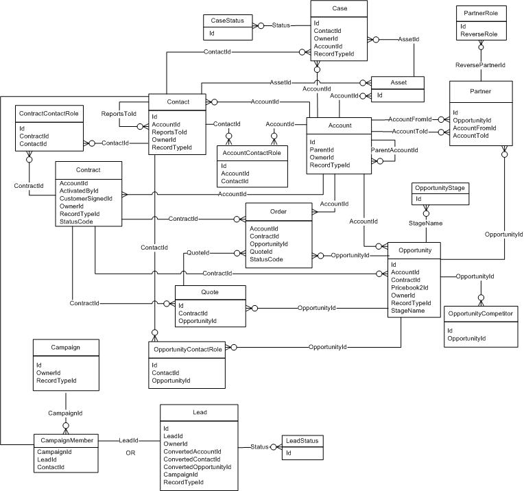 salesforce api documentation pdf
