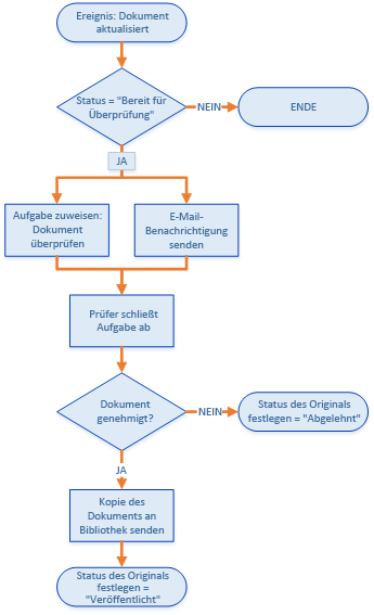 document review process in sharepoint