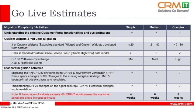 rightnow customer portal documentation