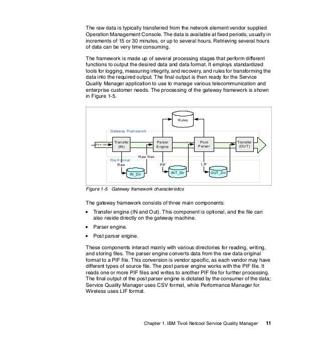 tivoli netcool performance manager documentation